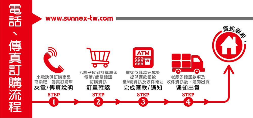 老騾子購物網-電話/傳真訂購流程